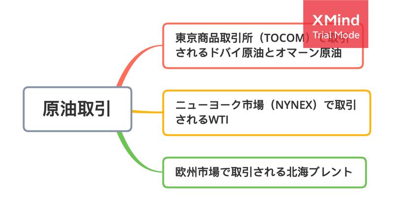 原油 取引 東京 商品 所