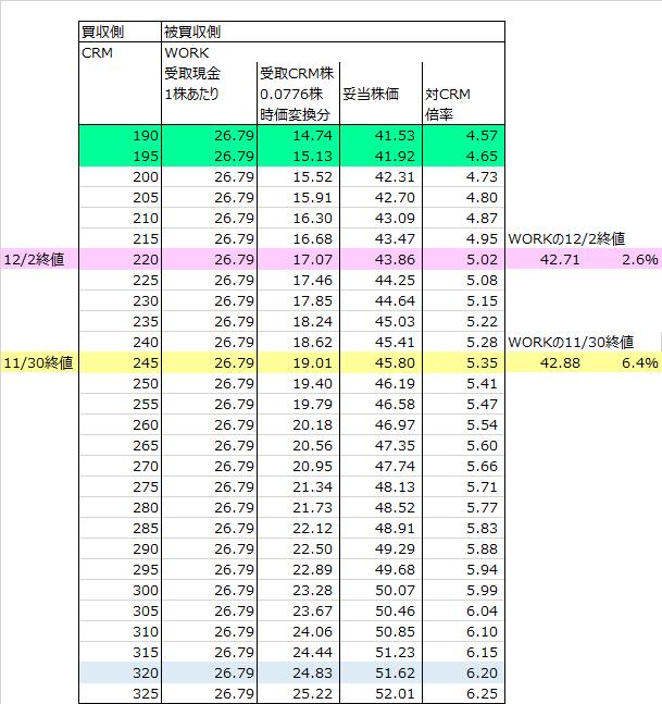 株価 セールス チャート フォース