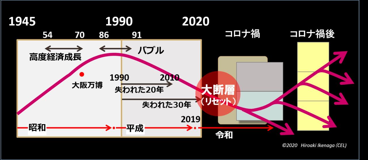 リセット(大断層)の図