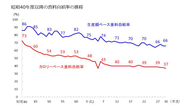 食料 率 自給 の 日本