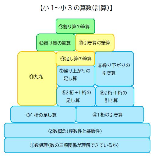 小1の壁④】小1算数の「いくつといくつ」は超重要【序数性と基数性とは ...