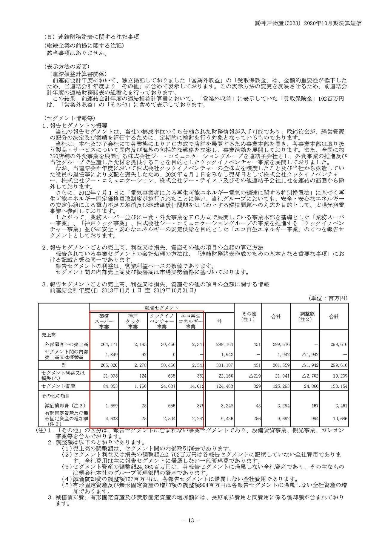 決算 神戸 物産 (株)神戸物産【3038】:企業情報・会社概要・決算情報