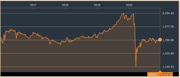 リビング 法人 株価 証券 大和 投資
