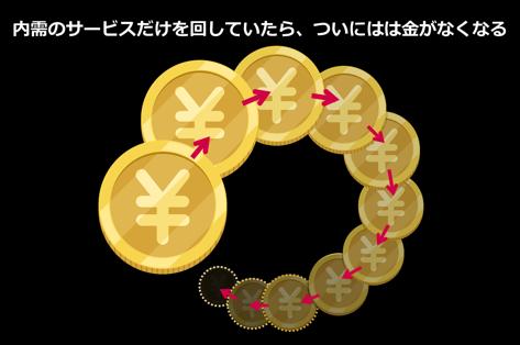 金がなくなる図3