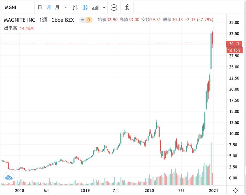 株価 ブルーム エナジー