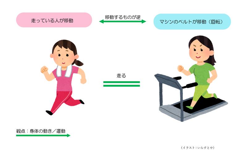 ジョギングとランニングマシン