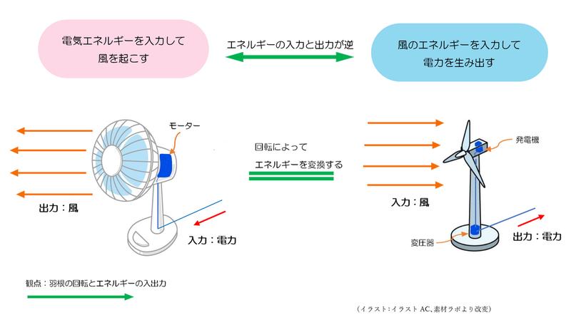扇風機と風力発電