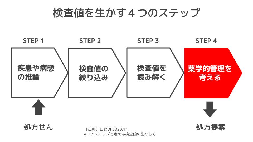 検査値を生かす4つのステップ