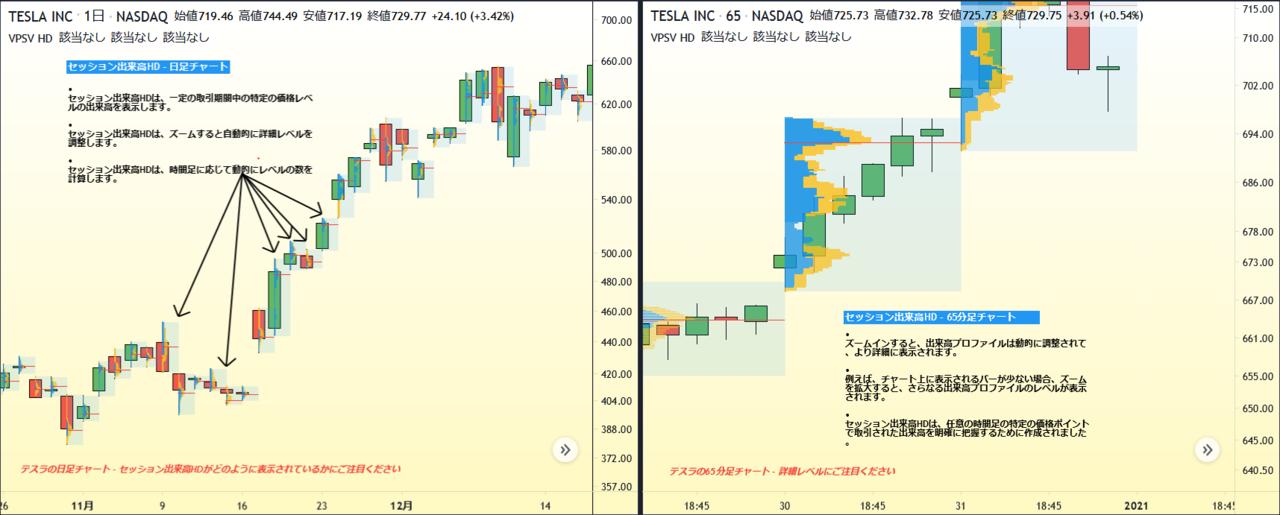 セッション出来高HDを利用して価格や出来高を分析する方法 TradingView ...