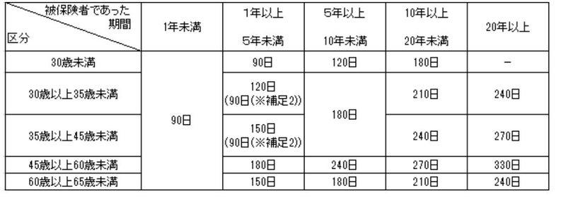 特定受給資格者の所定給付日数