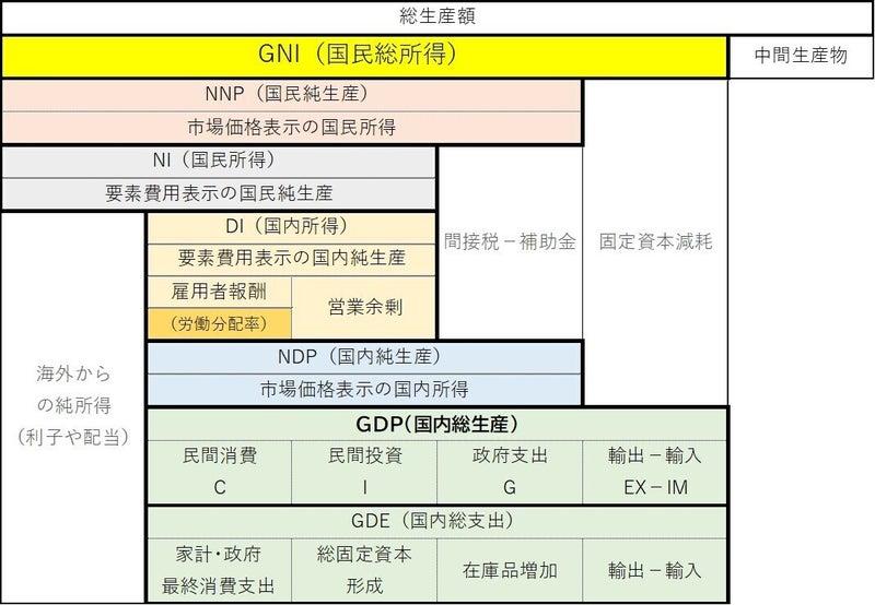 GDP(国内総生産)③ kaninomics/証アナ志望 note