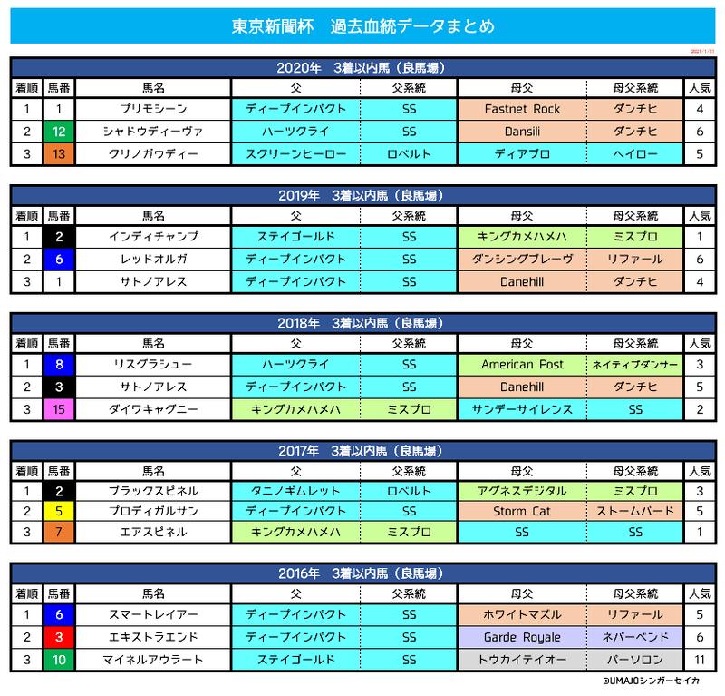 新聞 2021 東京 杯