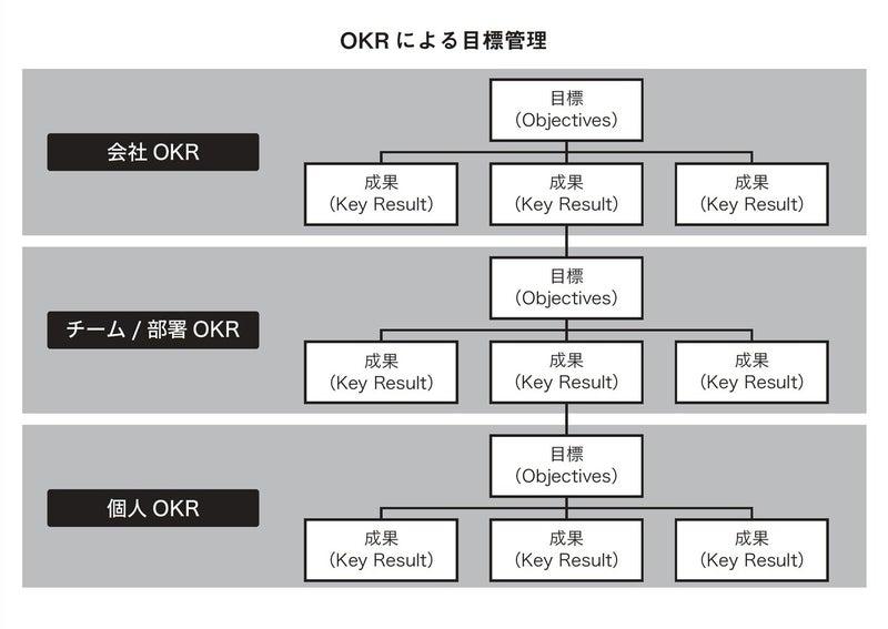 まわるリモートチームのマネジメント術_OKRによる目標管理