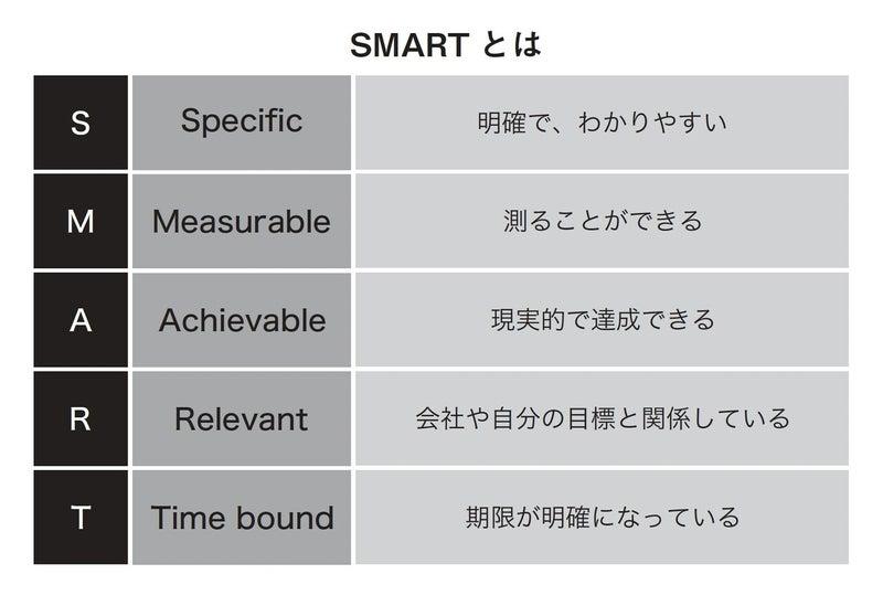 まわるリモートチームのマネジメント術_SMART