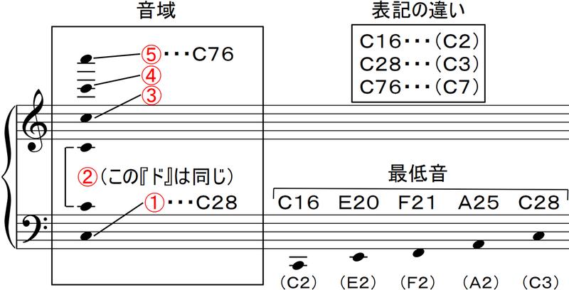 曲 音域 が 狭い 調整の仕方がわからない!カラオケで曲のキーを下げるときのポイント 2021年1月