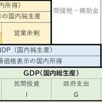 GDP(国内総生産)④-実質GDPとGDPデフレーター- kaninomics/証アナ ...