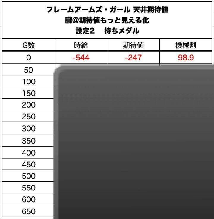 フレーム アームズ ガール 期待 値 パチスロフレームアームズ・ガール(新台)設定判別・天井・ゾーン・...
