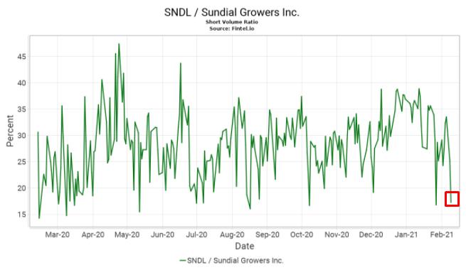 株価 sndl