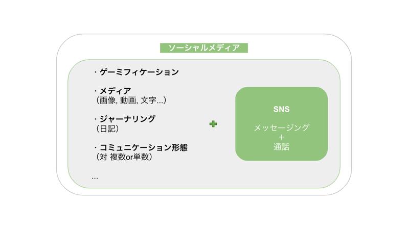 Yay!,ソーシャルメディア, SNS