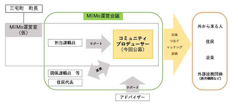 組織イメージ図_1