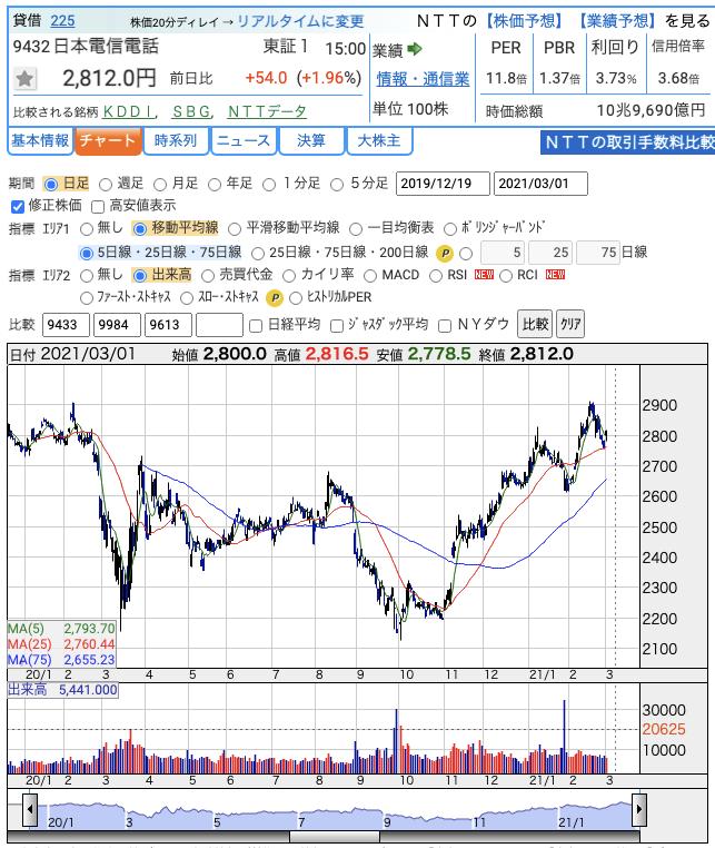 ntt_stock_chart_20210301
