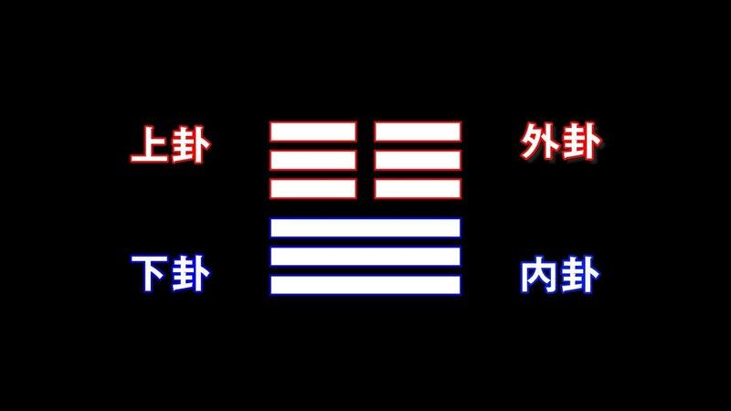 3.6 六爻(こう)と見方について メイン.00_02_41_09.静止画008