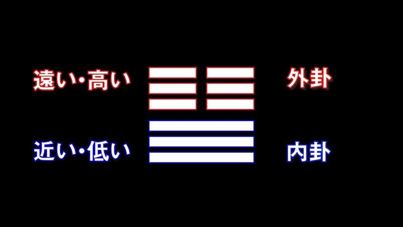3.6 六爻(こう)と見方について メイン.00_02_58_02.静止画009