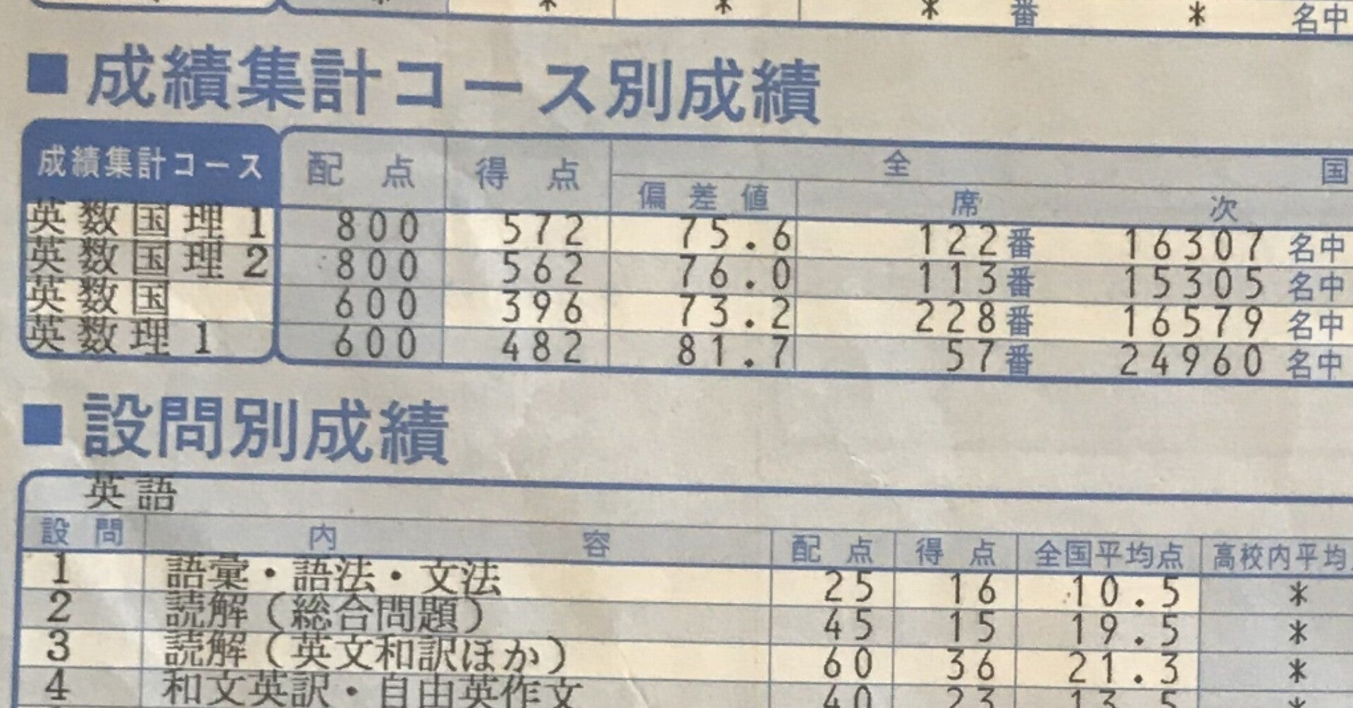日能研 偏差 値 40 台