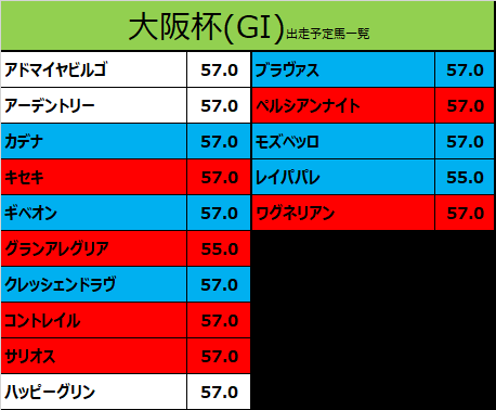 大阪杯 2021 出走予定馬:コントレイル&福永騎手想定