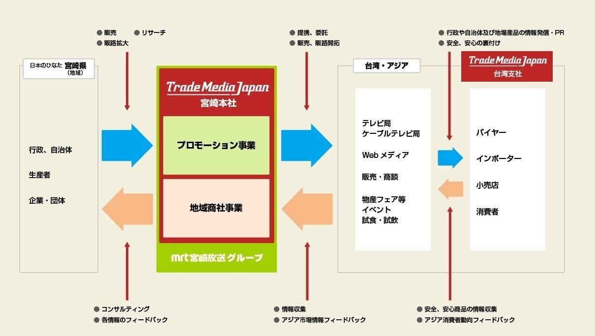 トレードメディア概念図