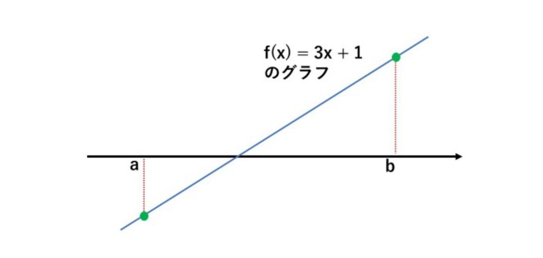 数学の関数(写像)が単射(mono)であること【岩井堂】 タロウ岩井の数学 ...