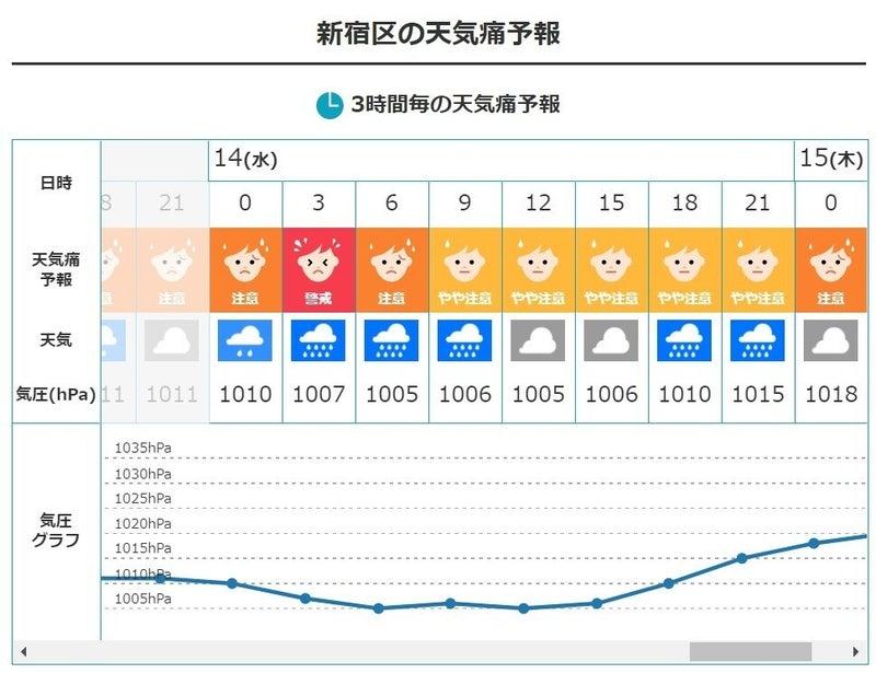 予報 天気 痛 【天気痛予報】 広く晴れても土曜日は頭痛などに注意(2021年5月28日) BIGLOBEニュース