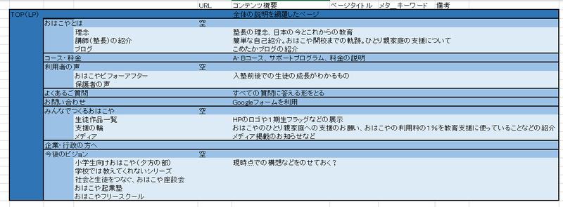 サイトマップ2