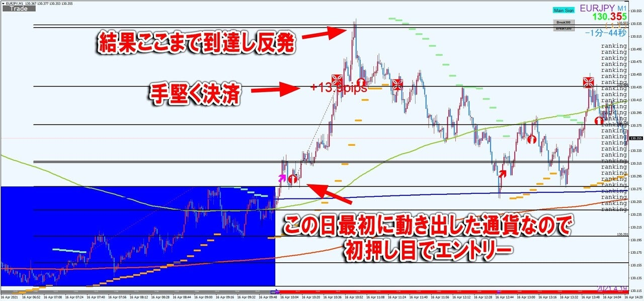 最初に動き出した通貨kakudaiCADCHFM1