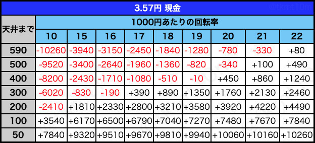 3.57円 現金