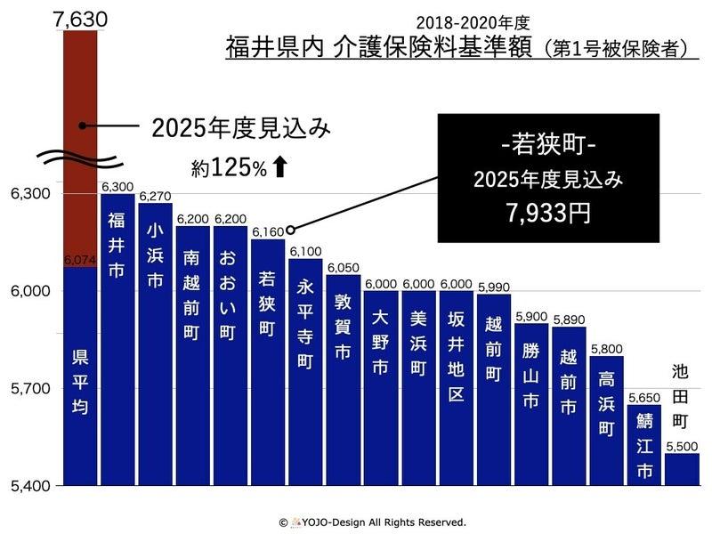 介護保険料 基準額 福井県.001