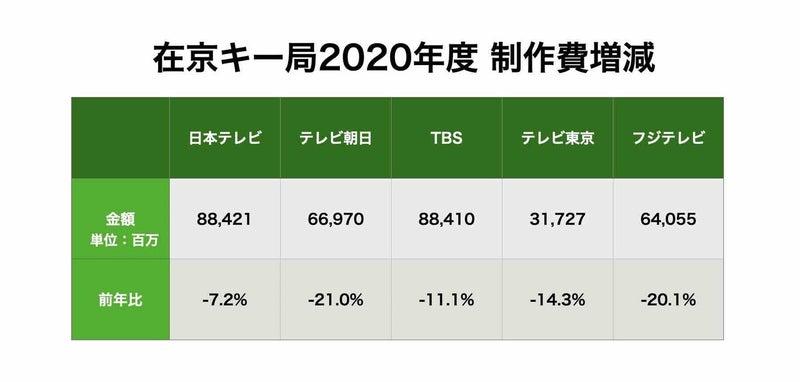 2020年度在京キー局制作費