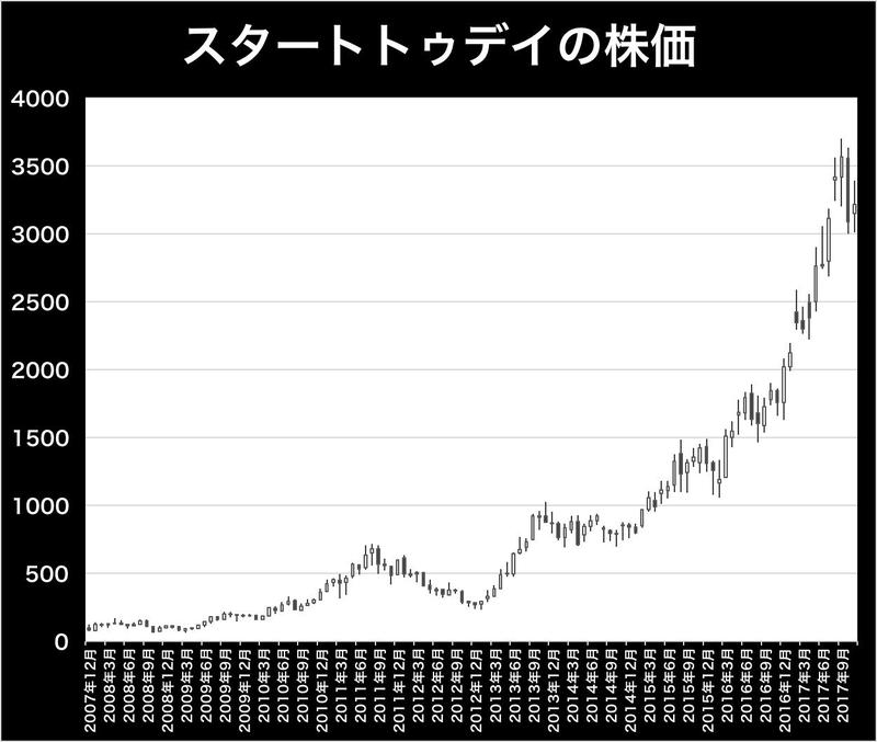 株価 ebay イーベイ【EBAY】:企業情報/株価