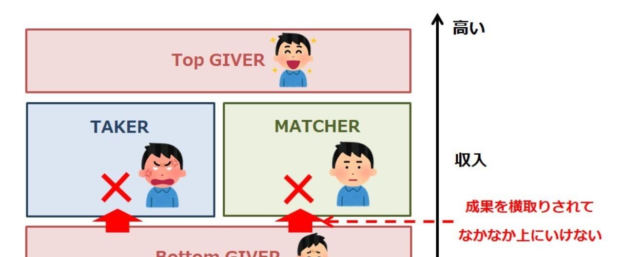 _画像1_GIVER_TAKER_MATCHERと収入の関係