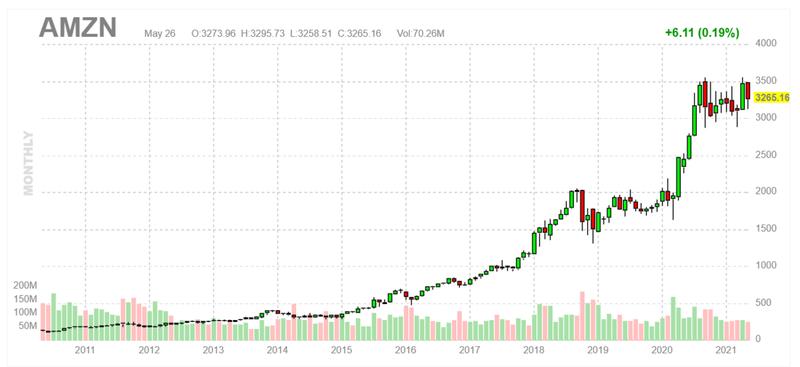 株価リアルタイム アマゾン 米国株のリアルタイム株価を確認する方法【証券会社/サイト/アプリ】