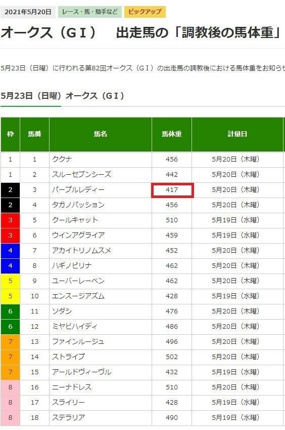 日本ダービー2021サイン【最終結論】調教後の馬体重に秘められた史上初の激勝サインパターン!その真実とは何か! 目黒記念も掲載