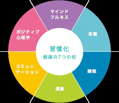 健康の7つの柱