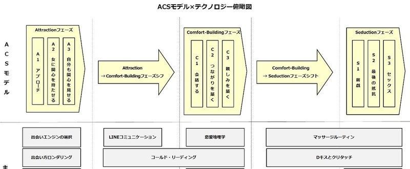 ACSモデル_テクノロジー俯瞰図_ver0.2