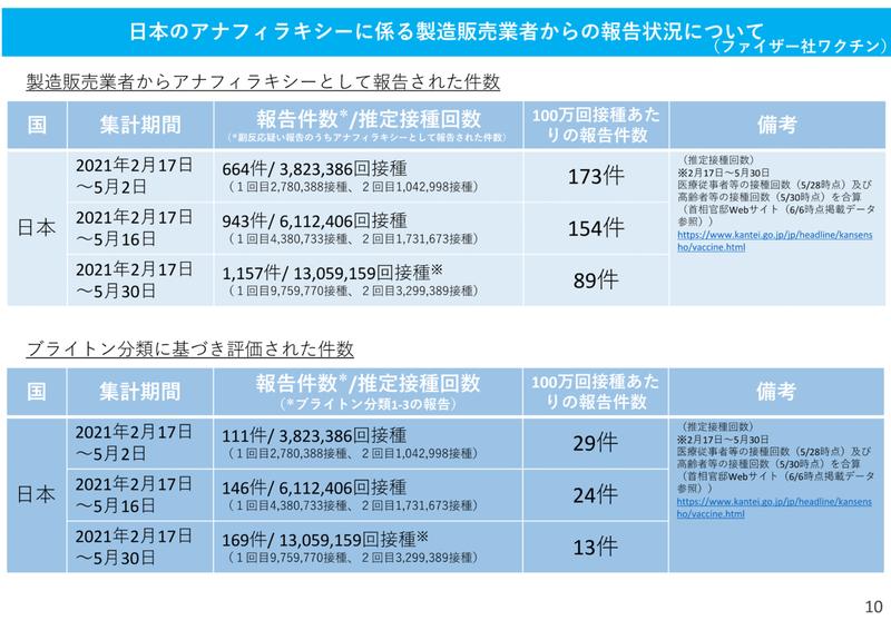 コロナワクチン_アナフィラキシー副反応-1