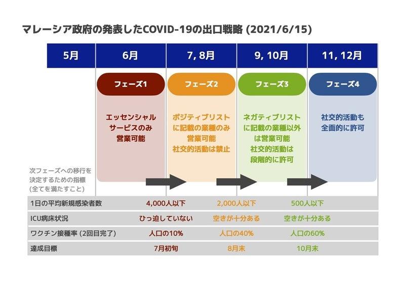 20210615 MCO出口戦略