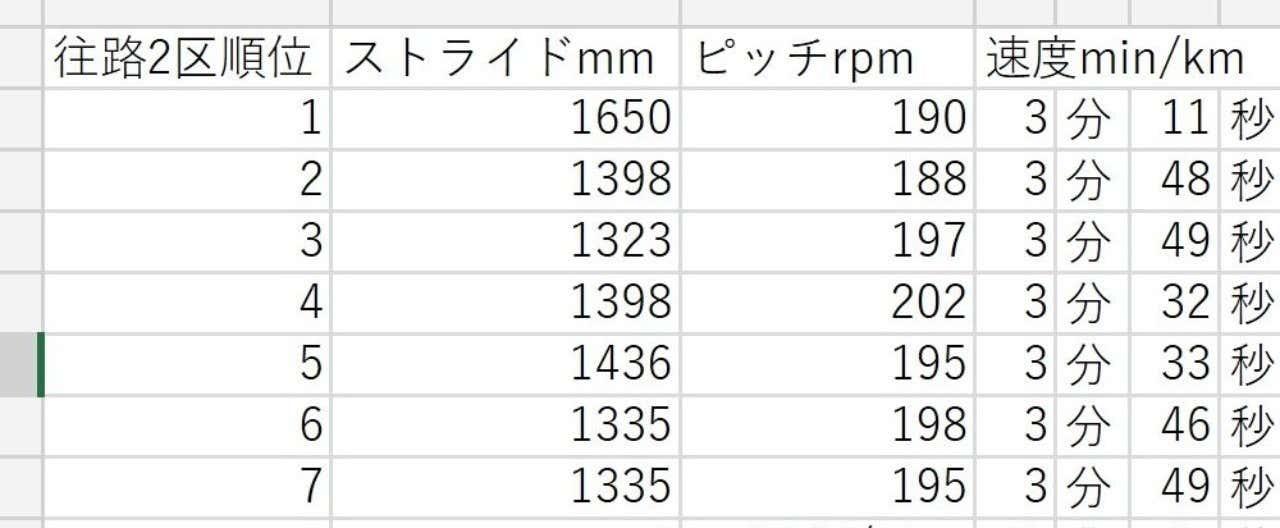 箱根駅伝2018-2区a
