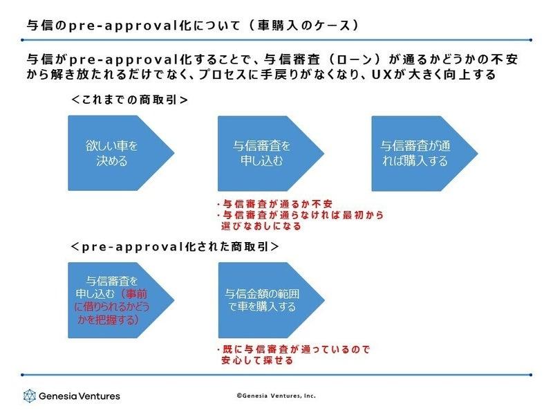 与信のpre-approval化