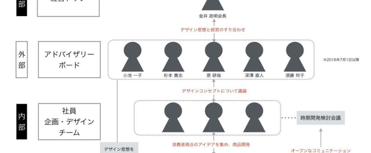 外部_内部混合型のデザイン組織について.001