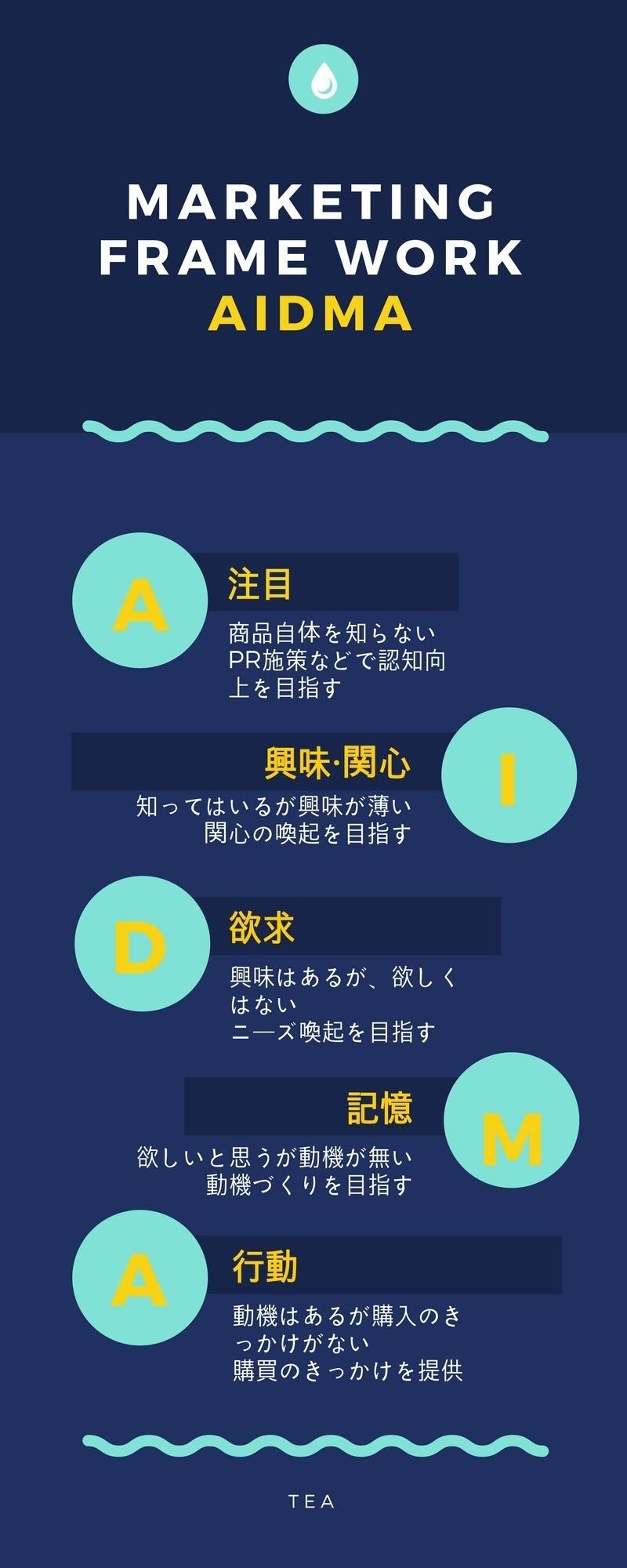 AIDAMA_説明