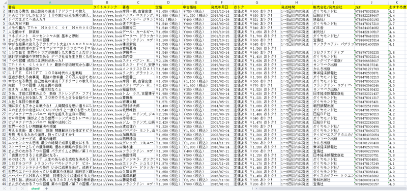 1抽出されたデータ